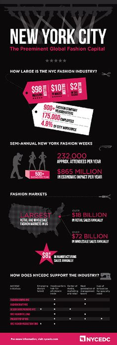 What is the economic value of the fashion industry to New York City?