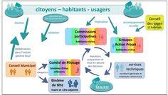 schéma fonctionnement collégial et participatif Saillans