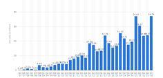 Ver Las ventas del iPhone en 2016 podrían caer por debajo de 2014