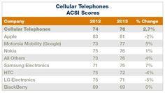 Apple Narrowly Beats Samsung And Motorola To Top Consumer Satisfaction Index