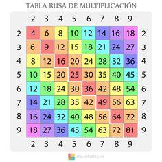 Aprender a multiplicar no tiene que ser tedioso para los niños, y menos con esta tabla rusa de multiplicación. ¡Una herramienta fácil y eficaz!