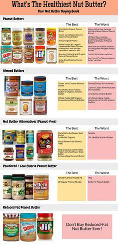 What Is The Healthiest Nut Butter? (Your Nut Butter Buying Guide) – The Picky Ea… What Is The Healthiest Nut Butter? (Your Nut Butter Buying Guide) – The Picky Eater Healthy Peanut Butter Brands, Healthiest Nut Butter, Peanut Butter Nutrition Facts, Almond Butter Nutrition, Healthiest Snacks, Healthy Snacks, Healthy Eating, Healthy Recipes, Clean Eating