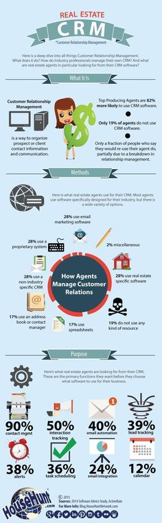 Real Estate CRM [Infographic] #realestateinfographics #howdoibecomearealestateagent
