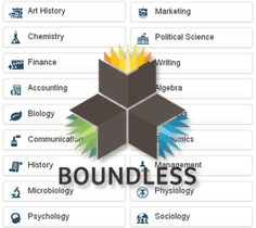 citizenship online with Boundless. Educational Videos, Educational Technology, Learn Faster, Free Books Online, Political Science, Study Materials, Algebra, Quizzes, Textbook