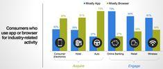 Study: Mobile Apps For Engagement, Mobile Web For Research & Comparisons - Marketing Land Web Mobile, Mobile App Design, Mobile Application, App Development, Android Apps, Digital Marketing, Smartphone, Web Design, Success