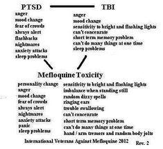 Mefloquine toxicity symptoms