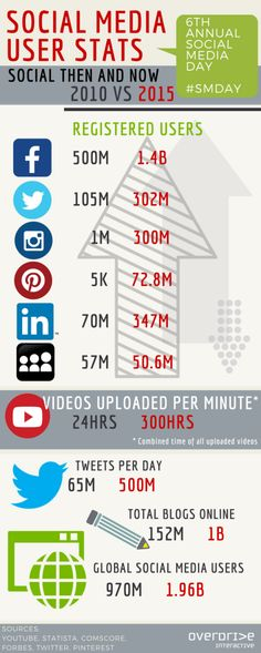 Real Stats on Social Media's Explosion Since the First Social Media Day
