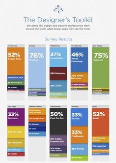 'The Designer's Toolkit: The Most Popular Design Tools' #infographic #design