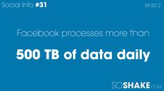 Facebook processes more than 500 TB of data daily
