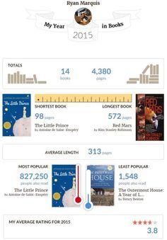 My Year In Books: 2015 http://ift.tt/1RRHBl6