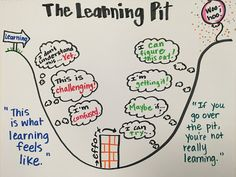 The Learning Pit 5th Grade Classroom, New Classroom, Classroom Displays, Classroom Decor, Visible Learning, The Learning Pit, School Data Walls, Growth Mindset Activities, Reading Anchor Charts