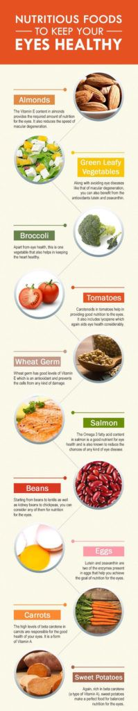 Top 10 Nutritious Foods To Keep Your Eyes Healthy – Medi Idea