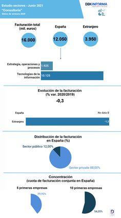 El sector de consultoría mantuvo sus ingresos 💰 en 2020. Los ingresos en España 🇪🇸 alcanzaron los 12.050 millones de euros, mientras que la facturación a clientes ubicados en el extranjero 🌏 se situó en 3.950 millones de euros, lo que representó el 25% del total. Más conclusiones en el nuevo el #EstudioObservatorioSectorialDBK de INFORMA, filial de CESCE. #Economía #Finanzas #Datos