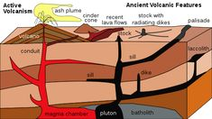 Plutons contacts and other interesting features | Geology IN  Igneous, volcano