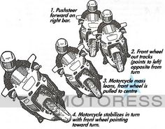 """""""A video demonstrating how physics can be applied to steering and countersteering using a model motorcycle."""" - Cambridge Science Centre copyright © The Cambr. Motorcycle Mechanic, Motorcycle Tips, Motorcycle Travel, Beginner Motorcycle, Motorcycle Adventure, Women Motorcycle, Chopper Motorcycle, New Honda, Street Bikes"""
