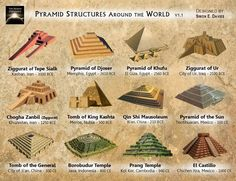 Ancient pyramid structures around the world.