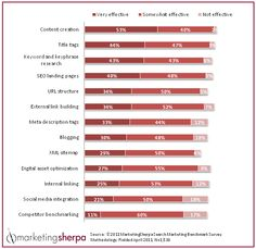 MarketingSherpa surveyed 1,530 marketers during this year's B2B Benchmark Study to find what works in online and offline marketing.... here's the effectiveness of SEO tactics for B2B (Content Creation is at the top - ftw!)