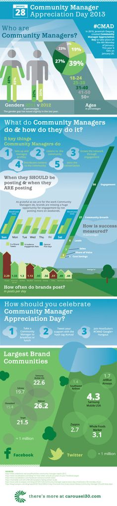 What a Community Manager Does [Infographic]