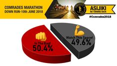Comrades Marathon (@ComradesRace) | Twitter Ultra Marathon, Watch This Space, Turning, Twitter, Wood Turning