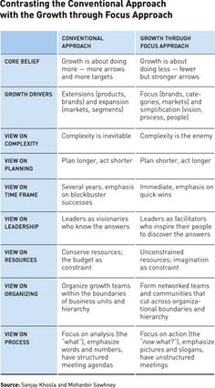 Growth through Focus: A Blueprint for Driving Profitable Expansion - Strategy and Business Magazine