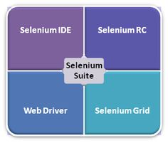 Features and benefits of selenium definitely to achieve more in less time, invariably reducing testing time and operating costs for client. Know more in our blog - http://blog.harbinger-systems.com/2014/05/getting-started-with-selenium-the-open-source-automation-testing-tool/