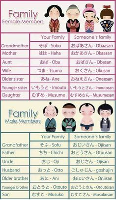 Japanese vocabulary - Family