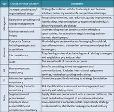 management consulting firm Organizational Design, Process Improvement, Consulting Firms, Change Management, Data Analytics, Marketing, Blog, Blogging