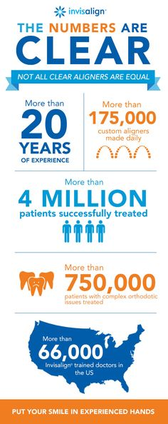 A teeth straightening solution offering the same results as metal braces without the physical discomfort might seem too good to be true. But the numbers say otherwise. Invisalign® clear aligners have transformed smiles all over the world, without requiring patients to change their lives in the process. If you want the smile you've always dreamed of, the choice is clear.