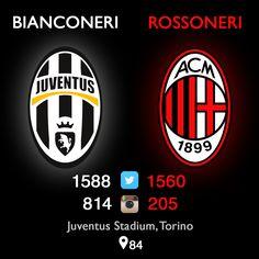 Serie A: Juventus ha vinto Milan non solo nel calcio ma anche nelle reti sociali