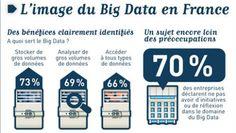 Le Big Data, analyser et utiliser les millions d'informations stockées dans les bases de données des entreprises.