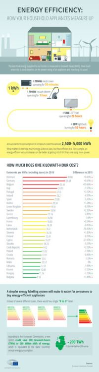 How energy efficiency should be labeled and how much does one