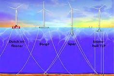 a wind-powered racing ... Underwater Turbine Electricity Production