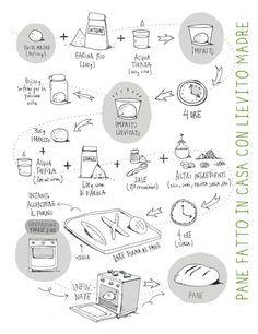 """""""Niente di sacro, tranne il cibo"""" ... Come fare la pasta madre, infografica"""