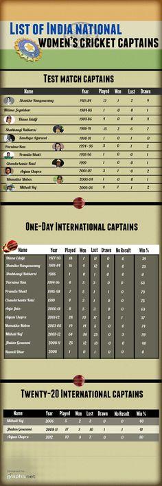 List of Indian International Women Cricket Team Captains #List #Indian #International #Women #Cricket #Team #Captains #Sports #Infographics