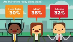 Marketers Are Clueless About Agile [Infographic] Only 40% of marketers are using or planning to use agile task management systems in the next four years, while 40% aren't sure. This isn't a super surprising statistic, given that more than 20% of marketers don't know what agile means. This infographic shows details of what task management …
