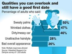 Sweaty palms? You can still find the one. What are some qualities you can overlook on a first date?