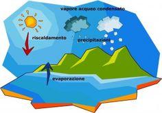 il ciclo dell'acqua: lezione per i ragazzi, spiegazione, diagramma riassuntivo scaricabile