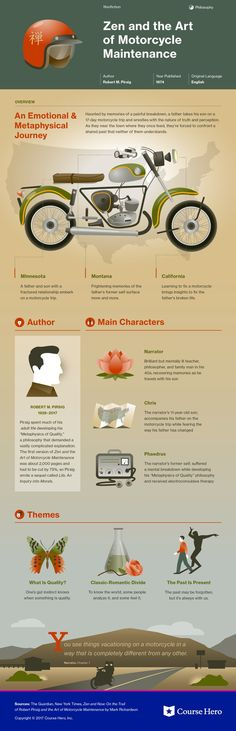 This infographic on Zen and the Art of Motorcycle Maintenance is both visually stunning and informative! English Literature, Classic Literature, Classic Books, Book Infographic, Zen, Harley Davidson, The Book Thief, Book Summaries, What To Read