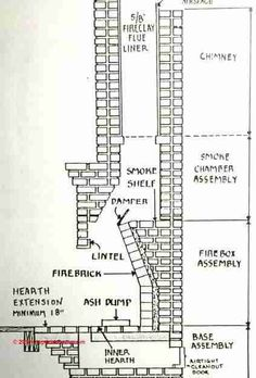 Rumford Fireplace with hearth cad drawing Rumford Fireplace, Fireplace Garden, Fireplace Hearth, Fireplace Design, Fireplace Dimensions, Fireplace Drawing, Stone Chimney, Heating Systems, Architecture Details