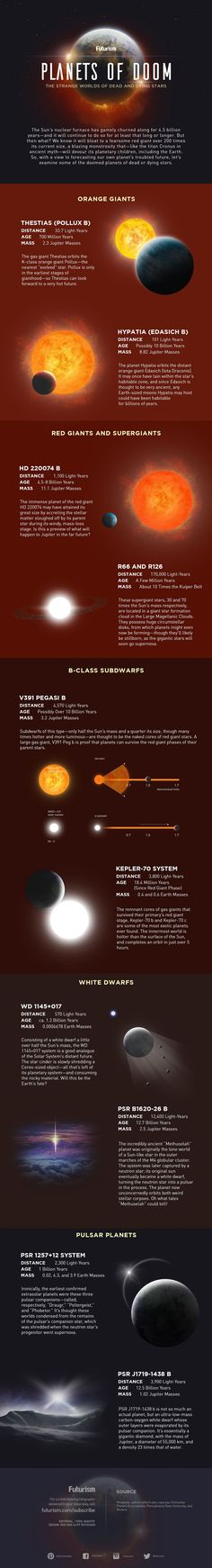 Planets Of Doom: The Strange Worlds Of Dead And Dying Stars #Infographic #Space