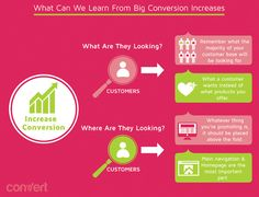 What Can We Learn From Big Conversion Increases http://fleetheratrace.blogspot.co.uk/2014/12/top-10-tips-for-improving-website-conversion.html #webconversion #conversion #conversionoptimization #conversionrateoptimization tips and tricks #infographic