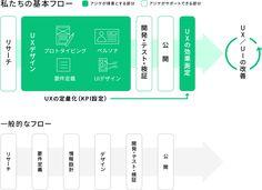私たちの基本フロー Ui Kit, Keynote, Bar Chart, Infographic, Web Design, Knowledge, Tips, Design Web, Info Graphics