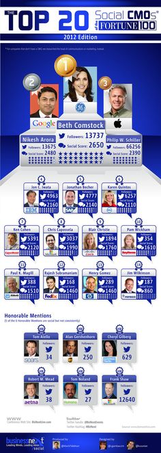 Social Media - The Top 20 Social CMOs of the Fortune 100 [Infographic] : MarketingProfs Article