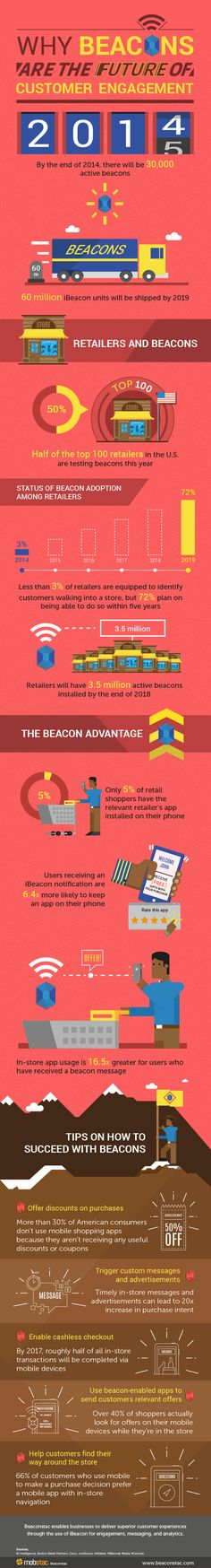 why-beacons-are-future-of-customer-engagement-infographic-beaconstac