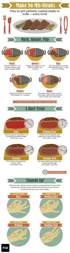 Steak Grilling Guide | Fix