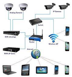 cara-setting-cctv-ke-hp,cara-setting-dvr-h.264-ke-internet,cara-setting-dvr-ke-internet-tanpa-dyndns,cara-setting-dvr-cctv-agar-bisa-online,cara-menghubungkan-dvr-ke-komputer,