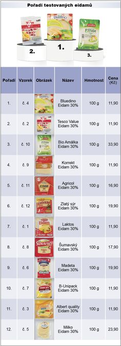Tabulka - Pořadí testovaných sýrů