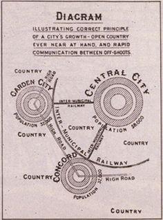 "Ebenezer Howard's influential 1902 diagram, illustrating urban growth through garden city ""off-shoots"""