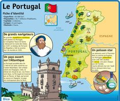 Fiche exposés : Le Portugal Portuguese Language, French Language, French Classroom, Animal Science, Free Infographic, Hosting Company, Learn French, Data Visualization, Europe