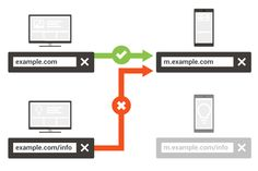 Separate URLs — Webmaster's Mobile Guide